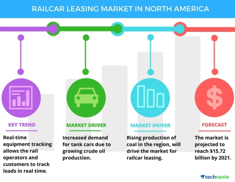 Technavio has announced the release of their 'Railcar Leasing Market in North America 2017-2021' report. (Graphic: Business Wire)
