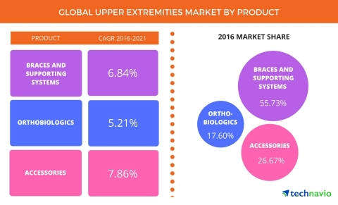 Technavio has announced the release of their 'Global Upper Extremities Market 2017-2021' report. (Graphic: Business Wire)
