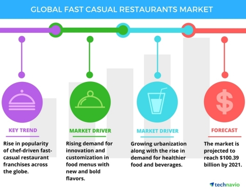 Technavio has announced the release of their 'Global Fast Casual Restaurants Market 2017-2021' report. (Graphic: Business Wire)