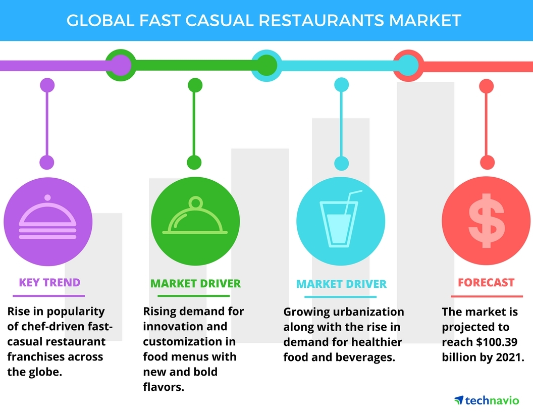 Global Fast Casual Restaurants Market 2017 2021 Drivers And Forecasts By Technavio Business Wire