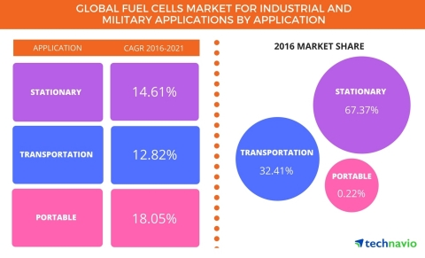 Technavio has announced the release of their 'Global Fuel Cells Market for Industrial and Military Applications 2017-2021' report. (Graphic: Business Wire)