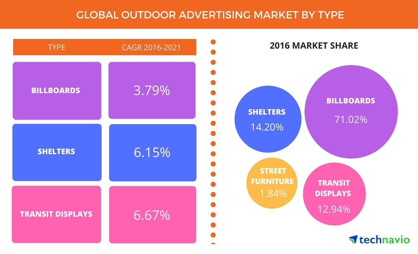 Technavio announces the release of their 'Global Outdoor Advertising Market 2017-2021' report. (Graphic: Business Wire)
