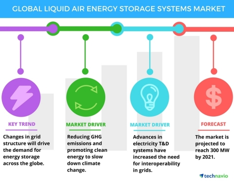 Technavio has announced the release of their 'Liquid Air Energy Storage Systems Market 2017-2021' report. (Graphic: Business Wire)