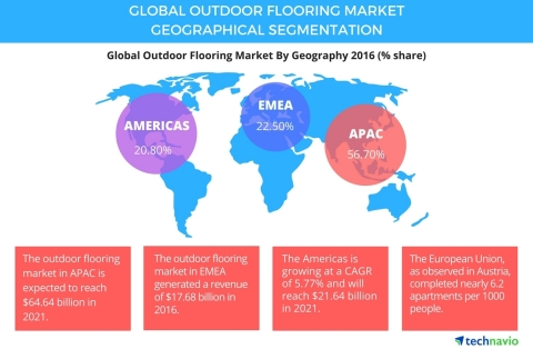 Technavio has announced the release of their 'Global Outdoor Flooring Market 2017-2021' report. (Graphic: Business Wire)