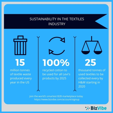 An overview of sustainability in the textiles industry. (Graphic: Business Wire)