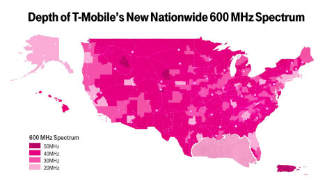 The Un-carrier acquires 45% of all low-band spectrum sold - more than any other company - covering 100% of the US and enabling T-Mobile to bring real choice and competition to wireless customers in every part of the country (Graphic: Business Wire)
