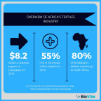 Overview of the textiles industry in Zimbabwe and Tanzania. (Graphic: Business Wire)