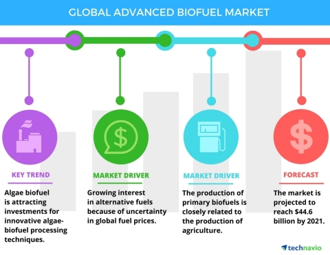 Technavio has announced the release of their 'Global Advanced Biofuel Market 2017-2021' report. (Graphic: Business Wire)