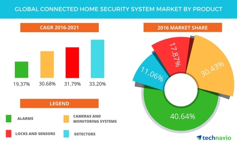 Technavio has announced the release of their 'Global Connected Home Security System Market 2017-2021' report. (Photo: Business Wire)