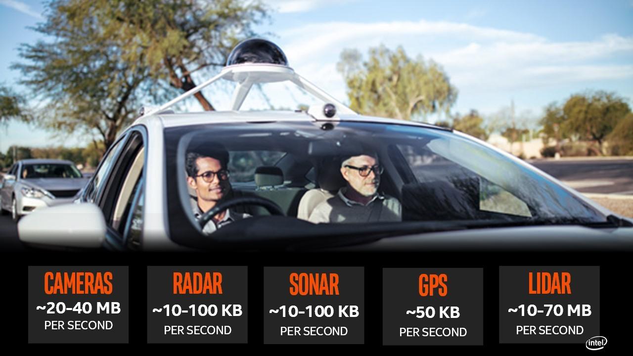 Estimates show how much data different sensor sets on an autonomous vehicle will create. (Graphic: Intel Corporation)