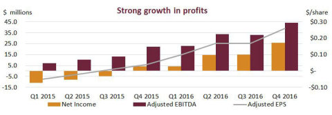 With strong and consistent growth in profits, Innoviva has been able to deliver increasing returns to shareholders – including capital returns of more than $210 million to investors since the first quarter of 2015. (Graphic: Business Wire)