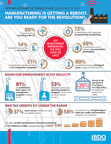 For a snapshot of the findings, view BDO's infographic.