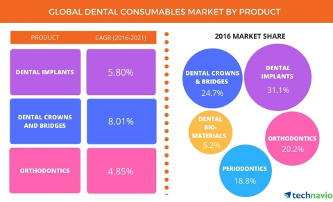 Technavio announces the release of their 'Global Dental Consumables Market 2017-2021' report. (Graphic: Business Wire)