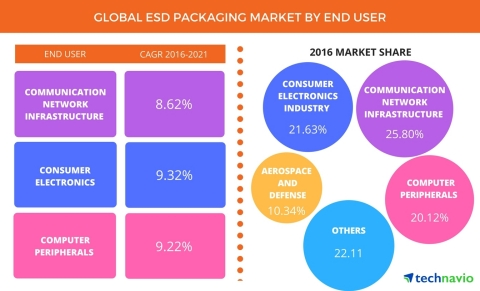 Technavio has announced the release of their 'ESD Packaging Market 2017-2021' report. (Graphic: Business Wire)