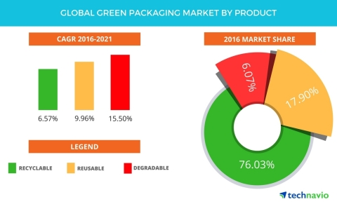 Technavio has announced the release of their 'Global Green Packaging Market 2017-2021' report. (Graphic: Business Wire)