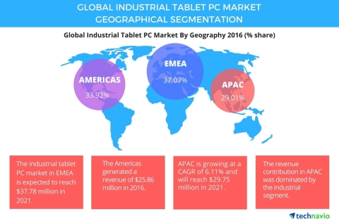 Technavio has announced the release of their 'Global Industrial Tablet PC Market 2017-2021' report. (Graphic: Business Wire)
