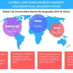 Technavio has announced the release of their 'Global Lab Consumables Market 2017-2021' report. (Graphic: Business Wire)
