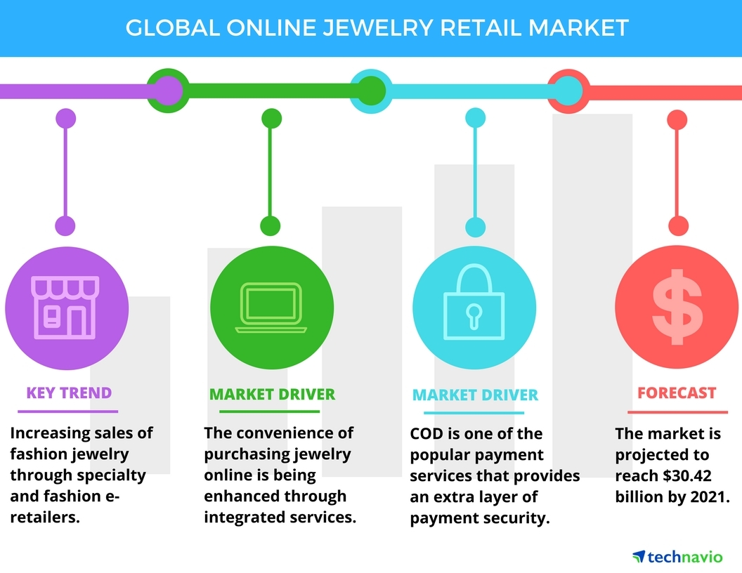 Technavio has announced the release of their 'Global Online Jewelry Market 2017-2021' report (Graphic: Business Wire)