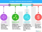 Technavio has announced the release of their 'Global Orphan Drugs Market 2017-2021' report. (Graphic: Business Wire)