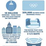 Study Estimates Up To 170-Billion-Gallon Water Savings Per Year Through Water-Efficient Toilets