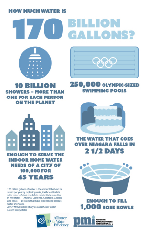 170 billion gallons of water is the amount that can be saved per year by replacing older, inefficient toilets with water-efficient models in residential properties in five states -- Arizona, California, Colorado, Georgia and Texas -- all states that have experienced serious water shortages. AWE/PMI Saturation Study of Non-Efficient Water Closets in Key States (Graphic: Business Wire)