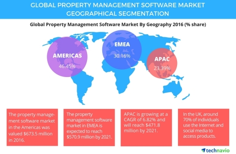 Technavio has announced the release of their 'Global Property Management Software Market 2017-2021' ...