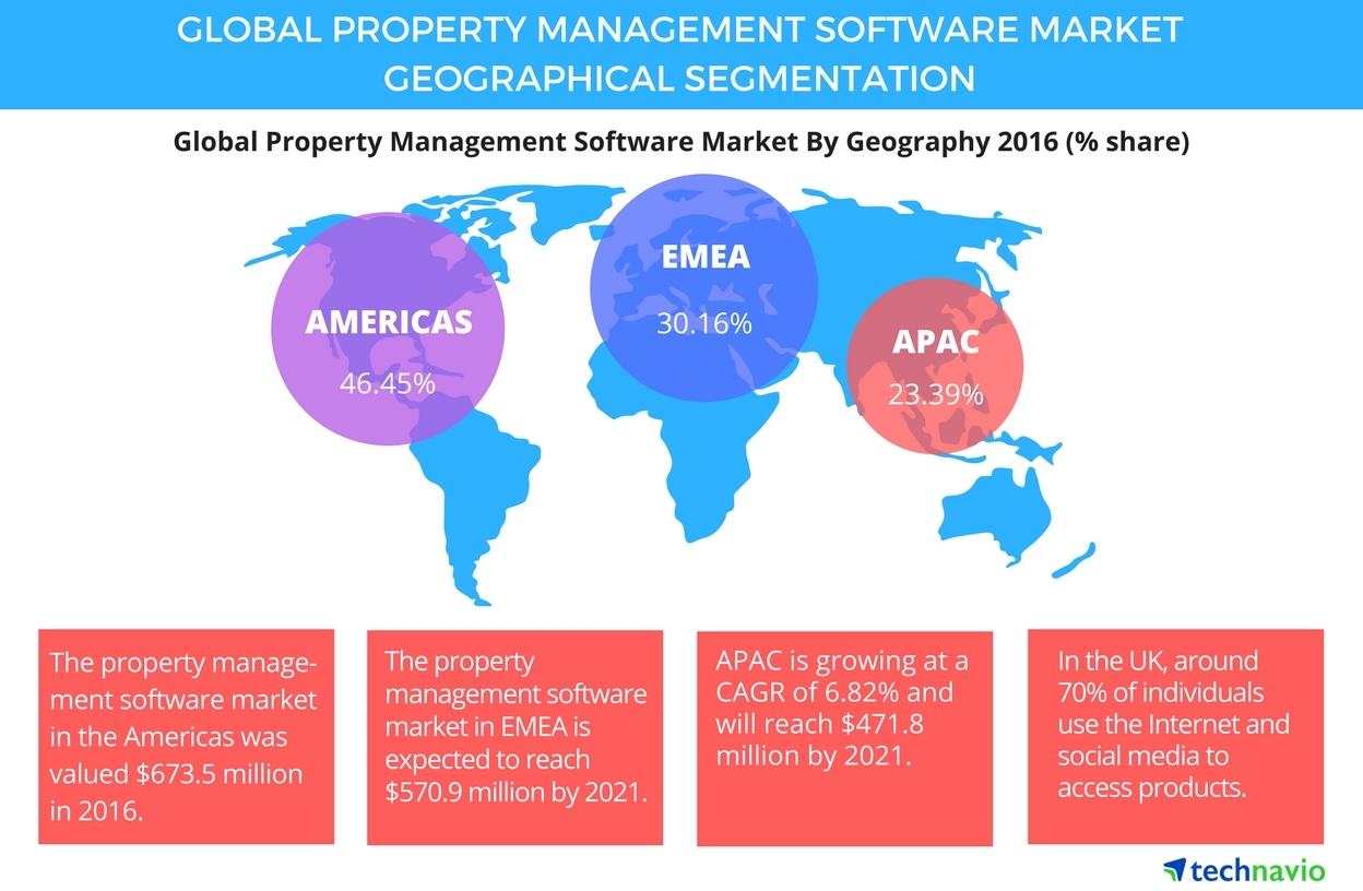 Global Property Management Software Market Driven by