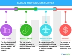 Technavio has announced the release of their 'Global Tourniquets Device Market 2017-2021' report. (Graphic: Business Wire)