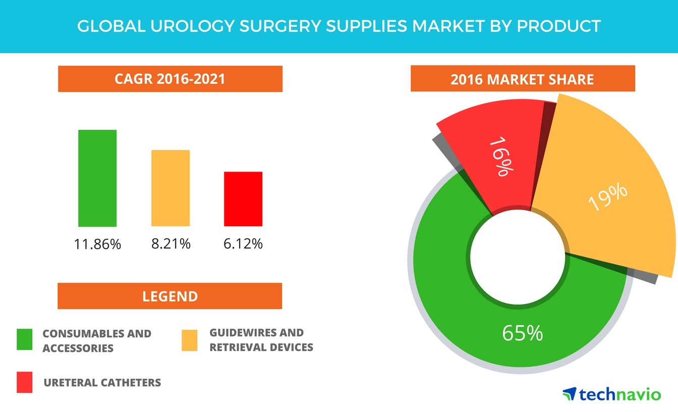 Technavio has announced the release of their 'Global Urology Surgery Supplies Market 2017-2021' report. (Graphic: Business Wire)