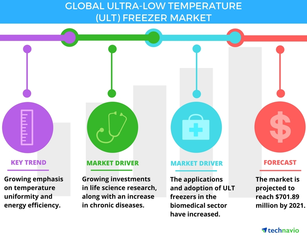 Technavio has announced the release of their 'Global Ultra-low Temperature Freezer Market 2017-2021' report. (Graphic: Business Wire)