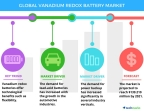 Technavio has announced the release of their 'Global Vanadium Redox Battery Market 2017-2021' report. (Graphic: Business Wire)