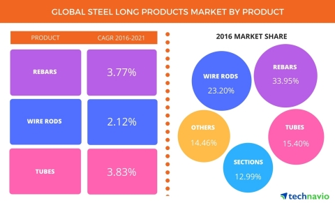 Technavio has announced the release of their 'Global Steel Long Products Market 2017-2021' report. (Graphic: Business Wire)