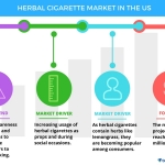 Technavio has announced the release of their 'Herbal Cigarette Market in the US 2017-2021' report. (Graphic: Business Wire)