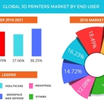 Technavio has announced the release of their 'Global 3D Printers Market 2017-2021' report. (Graphic: Business Wire)