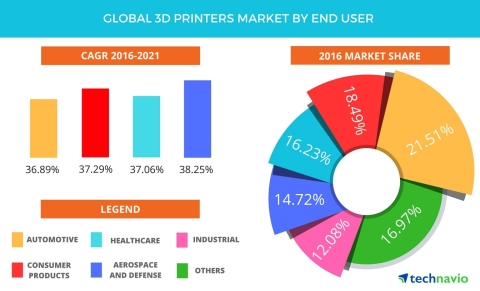 Global 3d Printers Market Projected To Showcase A Cagr Of