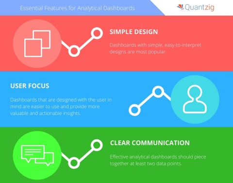 Quantzig Announces Essential Features for Analytical Dashboards (Graphic: Business Wire)