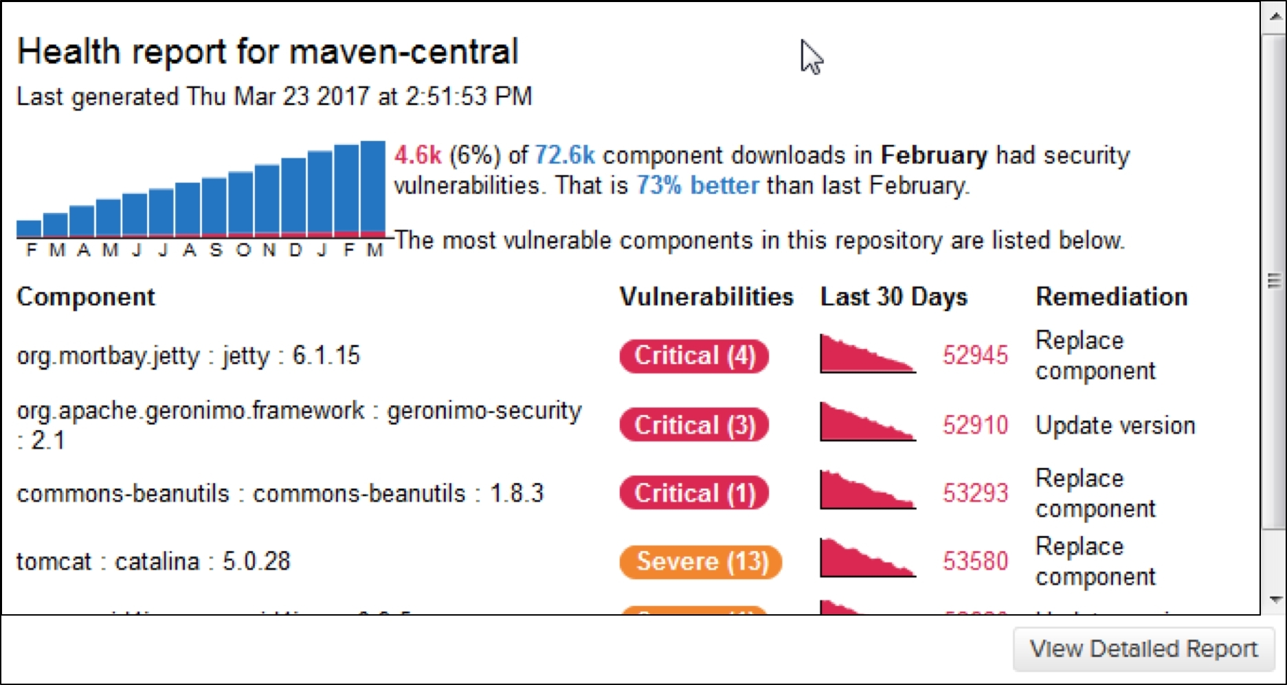 Nexus Repository reports on known security vulnerabilities in open source components actively being used by development teams.(Graphic: Business Wire)