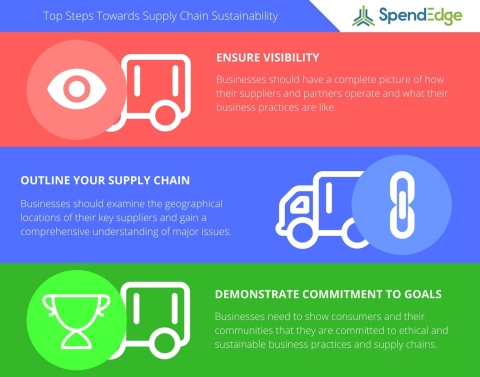 SpendEdge Announces Their Top Steps Towards Supply Chain Sustainability (Graphic: Business Wire)