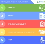 Advantages of Procurement Automation from SpendEdge (Graphic: Business Wire)