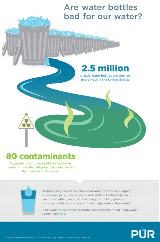 An in-home water filtration system from PUR Water Filtration is an easy way to improve the quality of your drinking water and help keep plastic bottle waste out of landfills, lakes, streams, and oceans. (Graphic: Business Wire)