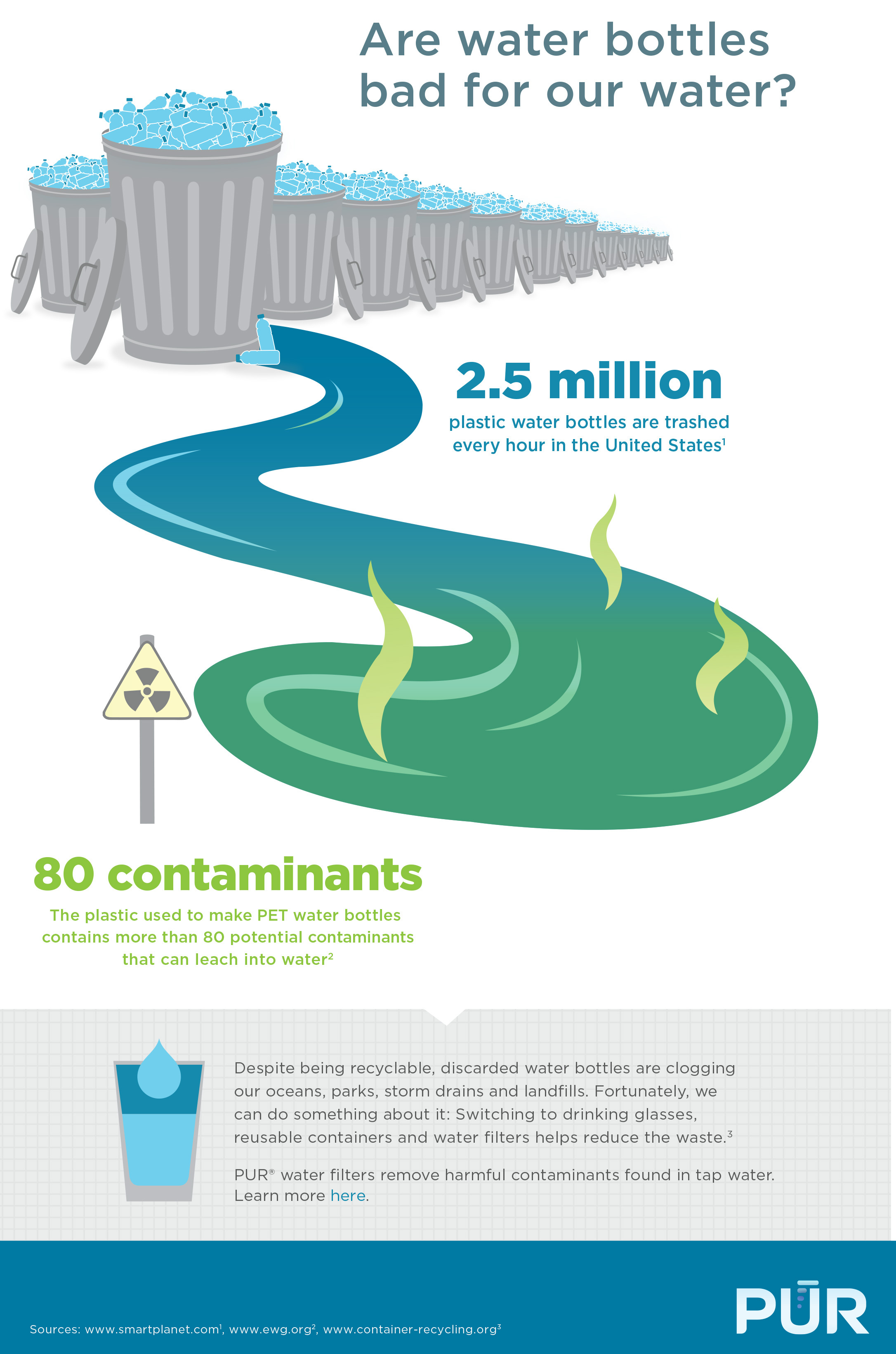 Want To Help Save The Environment Drink Filtered Water