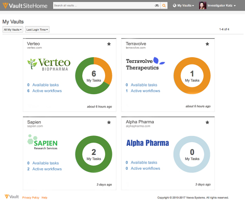 Veeva Vault SiteExchange provides investigator sites a consolidated view across multiple trials. (Photo: Business Wire)