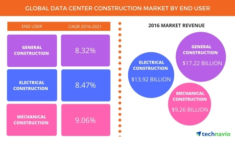 Technavio has published a new report on the global data center construction market from 2017-2021. (Graphic: Business Wire)