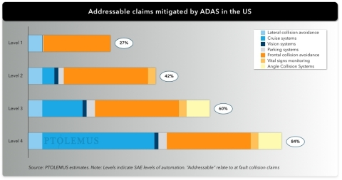 ADAS alone can slash collision claims by half, higher levels of automation will have a much bigger impact. Source: PTOLEMUS estimates