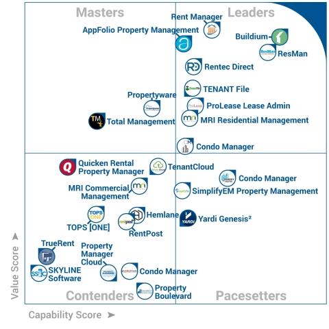 Gartner FrontRunners Property Management Software Quadrant