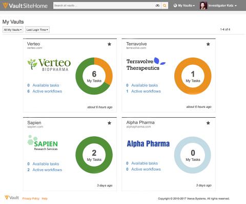 Veeva Vault SiteExchange proporciona a los sitios de investigadores una visión combinada de los múltiples ensayos. (Photo: Business Wire)