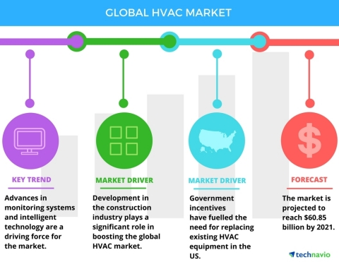 Technavio has published a new report on the global HVAC market from 2017-2021. (Graphic: Business Wire)
