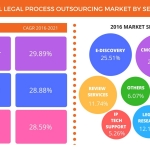 Technavio has published a new report on the global LPO services market from 2017-2021. (Graphic: Business Wire)