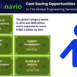 Cost Saving Opportunities for the Global Engineering Services Market: Technavio