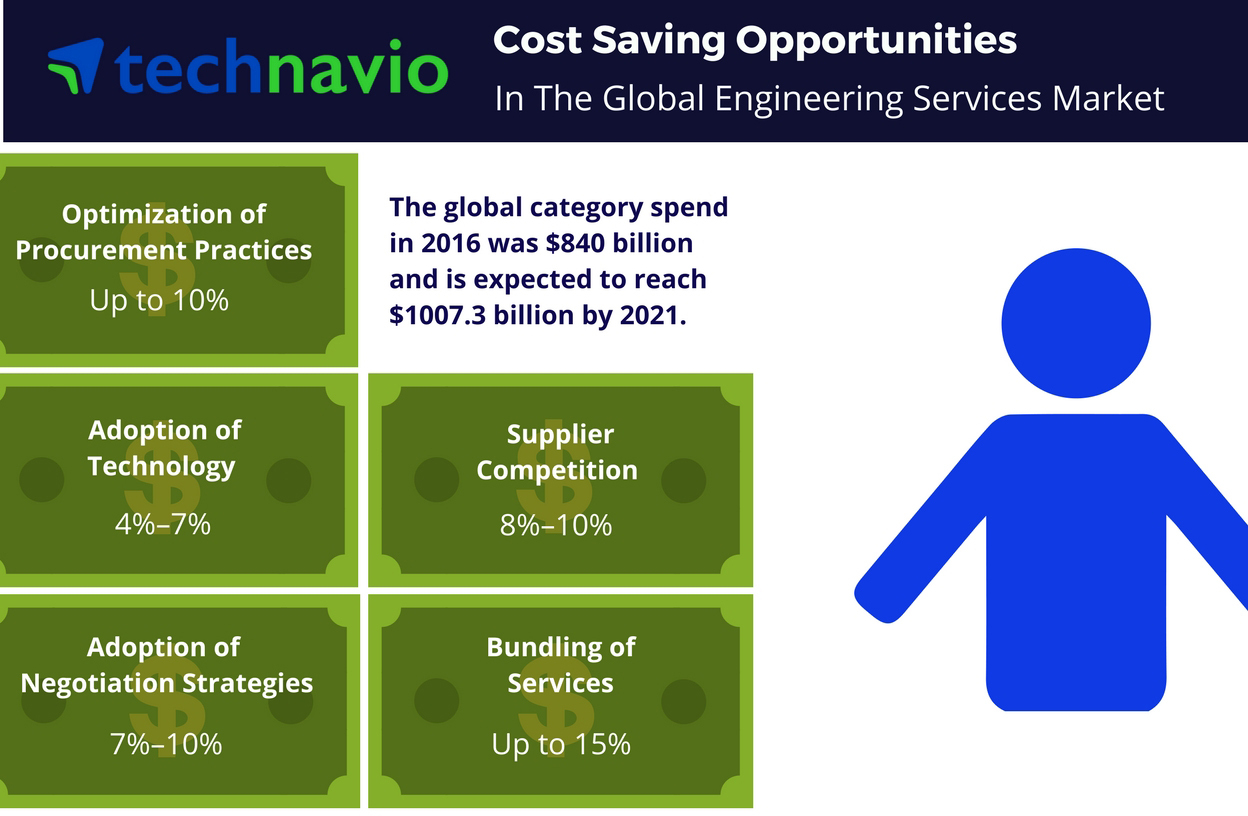Technavio has published a new report on the global engineering services market from 2017-2021. (Graphic: Business Wire)